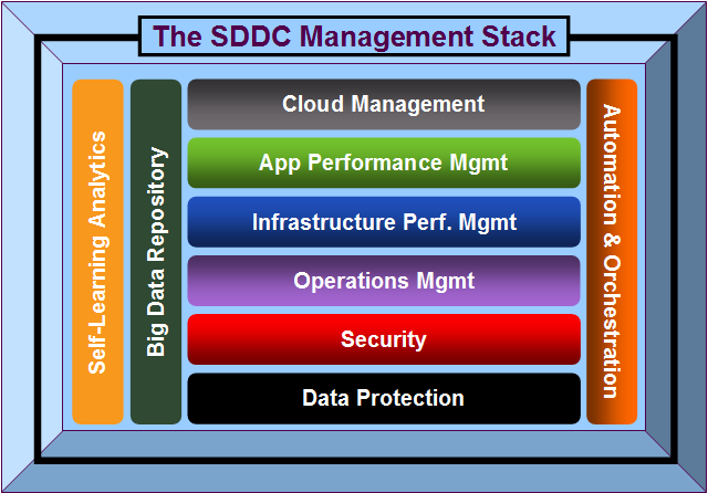 What is a Software Defined Data Centre
