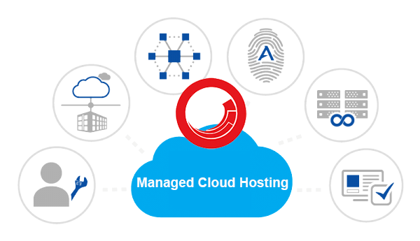 What is Managed Cloud?